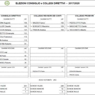 Eletti il nuovo Consiglio ed i nuovi Collegi Direttivi per il quadriennio 2017 – 2020