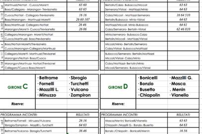 Tennis: Sciopai, i risultati aggiornati