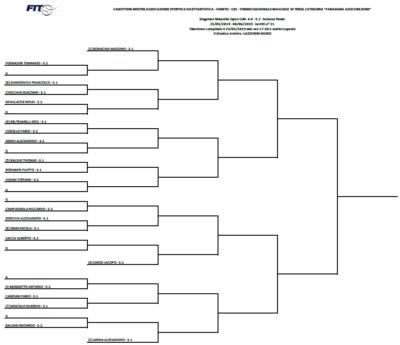 "Tennis: procede il ""Faraguna"" di Terza Categoria"